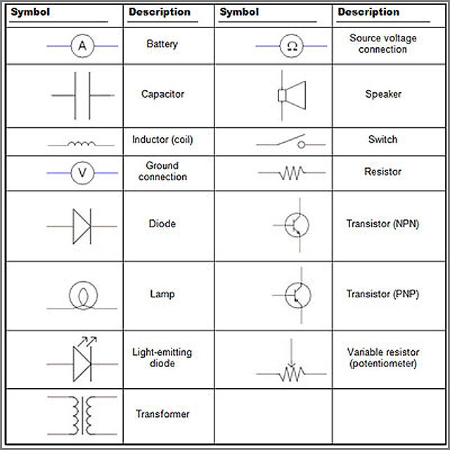 Símbolos esquemáticos estándar para los componentes comunes del PCBA
