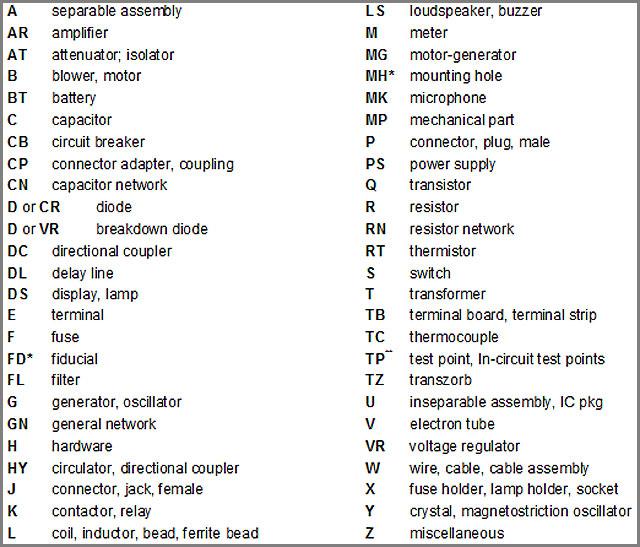 Etiquetas estándar de los componentes del PCBA
