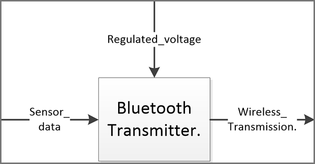Circuito Bluetooth